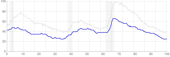 Iowa monthly unemployment rate chart from 1990 to February 2019